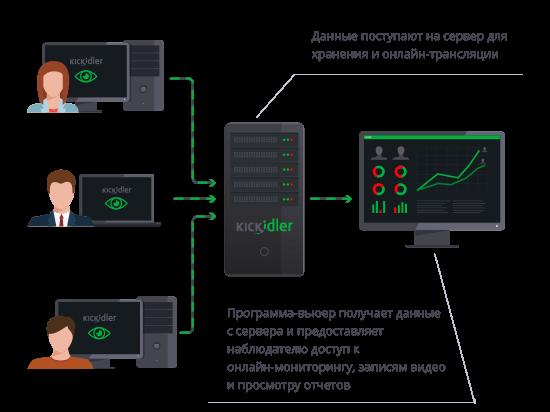 Контроль Компьютеров Сотрудников - фото 11